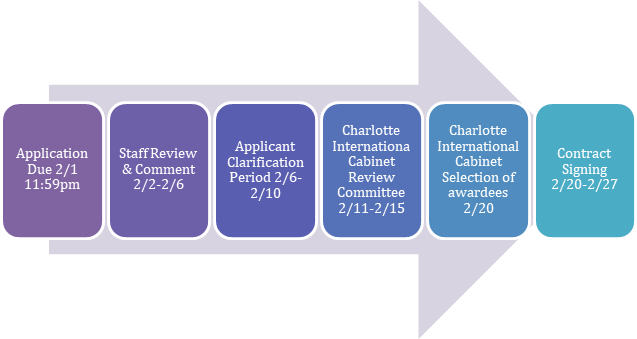 Application Timeline: Application due 2/1 11:59p, Staff review & comment 2/2-2/6, Applicant Clarification period 2/6-2/10, Charlotte International Cabinet Review Committee 2/11-2/15, Charlotte International Cabinet selection of awardees 2/20, contract signing 2/20-2/27
